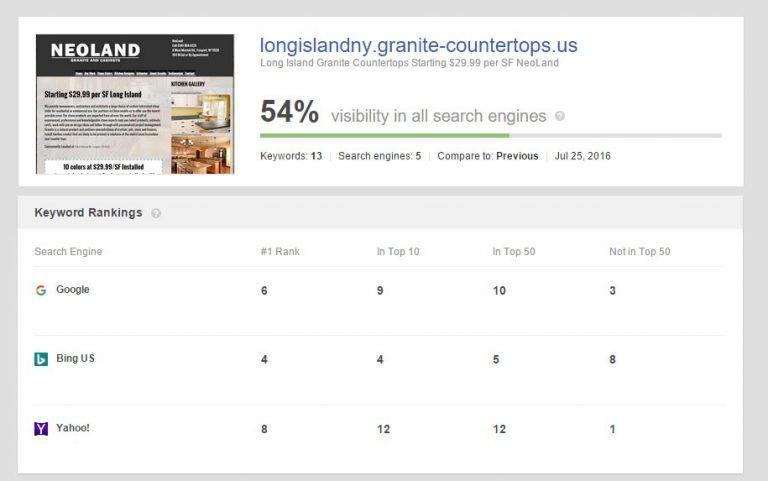 #1 Local Granite Marketing Solution